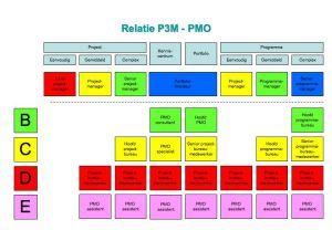 IPMA PMO competenties komen eraan.