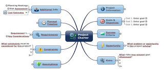 Wie doet aan mindmappen in projecten?