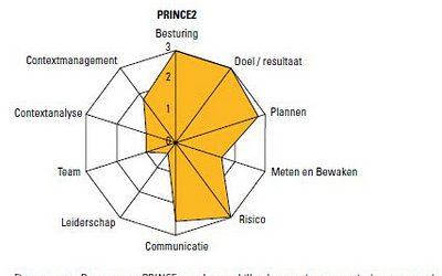 Boekentip: Nieuwe versie: Wegwijzer voor methoden bij projectmanagement