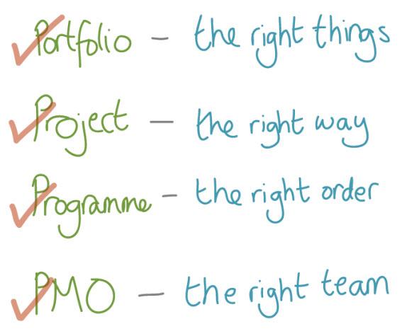 Boek: Leading successful PMO's
